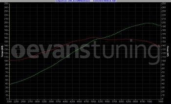 Dyno Graph for a 1991 Honda CRX Si making 200whp & 160tq with Hondata S300